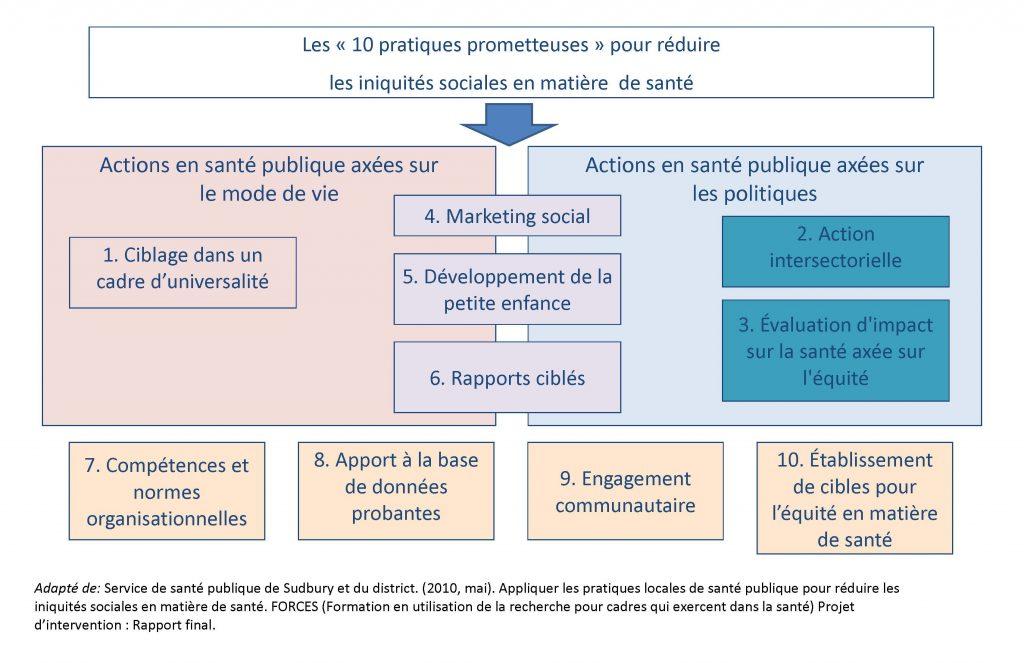Ce tableau représente les 10 pratiques prometteuses pour réduire les iniquités sociales en matière de santé. Elles peuvent être regroupées en trois sections : axées sur le mode de vie; axées sur les politiques et interdisciplinaires. Les pratiques sont les suivantes : 1. Ciblage dans un cadre d'universalité; 2. Action intersectorielle; 3.Évaluation d'impact sur la santé axée sur l'équité; 4. Marketing social; 5. Développement de la petite enfance; 6. Rapports ciblés; 7. Compétences et normes organisationnelles; 8. Apport à la base de données probantes; 9. Engagement communautaire; 10. Établissement de cibles pour l'équité en matière de santé.