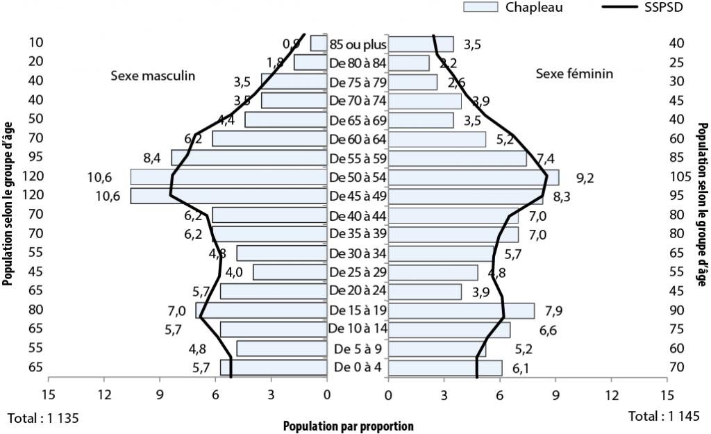 Description de la figure 2.1. Il s'agit d'un diagramme à bandes de l'évolution de la proportion de la population (%) selon l'âge et le sexe, secteurs de Chapleau et SSPSD, 2011. Les données se trouvent aux tableaux ci-dessous.