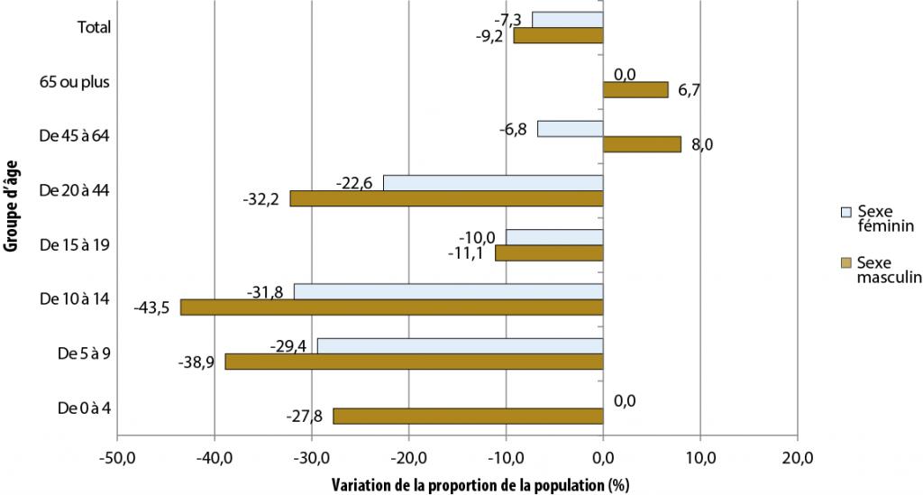 Description de la figure 2.2. Il s'agit d'un diagramme à bandes de l'évolution de la proportion de la population (%) selon le groupe d'âge pour le secteur de Chapleau, de 2006 à 2011. Les données se trouvent dans le tableau pour la figure 2.2 ci-dessous.