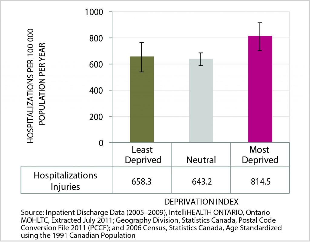 Figure_10_injury and poisoning hospitalizaitons