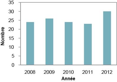 Description de la figure1. Il s'agit d'un graphique à barres du nombre de cas signalés de campylobactériose sur le territoire du Service de santé publique de Sudbury et du district, de 2008 à 2012. Les données du graphique se trouvent dans le tableau1 ci-dessous.