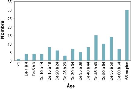 Description de la figure2. Il s'agit d'un graphique à barres du nombre de cas signalés de campylobactériose sur le territoire du Service de santé publique de Sudbury et du district, selon le groupe d'âge, de 2008 à 2012. Les données du graphique se trouvent dans le tableau2 ci-dessous.
