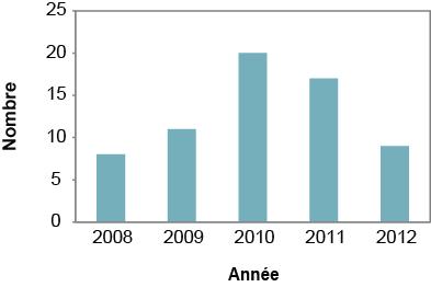 Description de la figure3. Il s'agit d'un graphique à barres du nombre de cas signalés de giardiase sur le territoire du Service de santé publique de Sudbury et du district, de 2008 à 2012. Les données du graphique se trouvent dans le tableau3 ci-dessous.