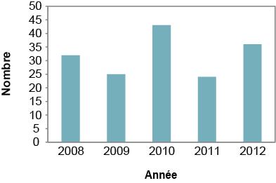 Description de la figure4. Il s'agit d'un graphique à barres du nombre de cas signalés de salmonellose sur le territoire du Service de santé publique de Sudbury et du district, de 2008 à 2012. Les données du graphique se trouvent dans le tableau4 ci-dessous.
