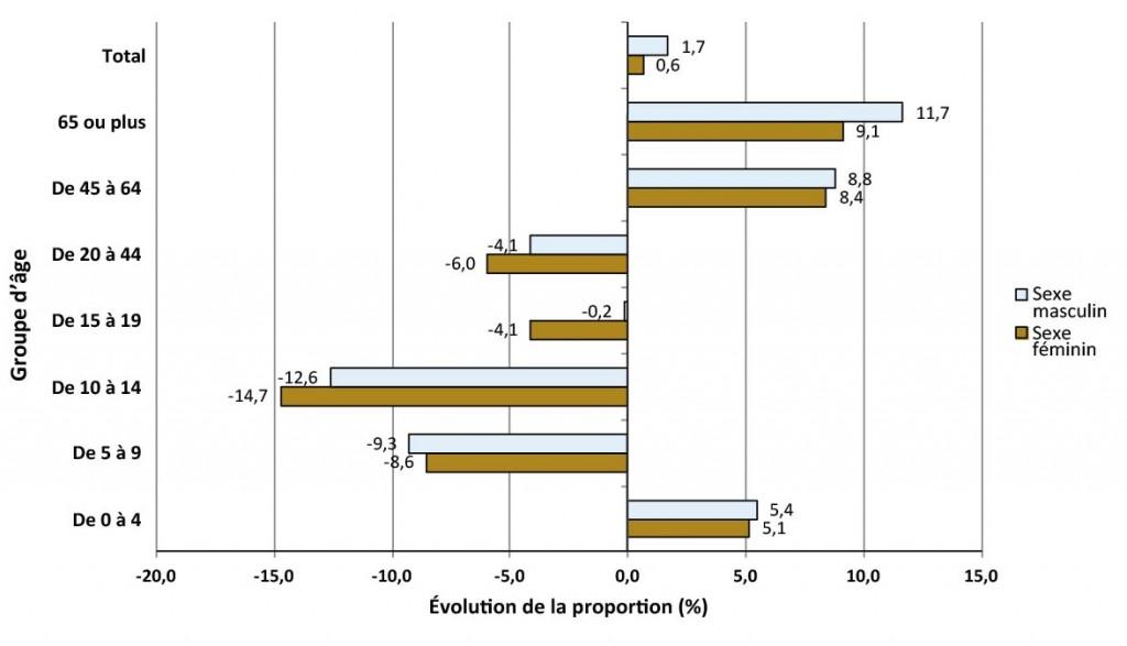 Description de la figure 2.1. Il s'agit d'un diagramme à bandes de l'évolution de la proportion de la population (%) selon le groupe d'âge pour le territoire du SSPSD, de 2006 à 2011. Les données se trouvent dans le tableau pour la figure 2.1 ci-dessous.