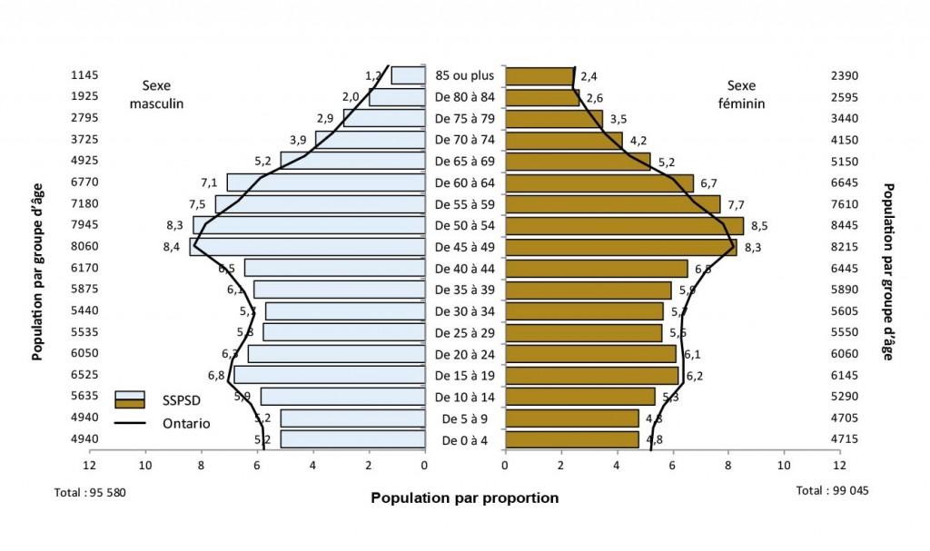 Description de la figure 2.2. Il s'agit d'un diagramme à bandes de l'évolution de la proportion de la population (%) selon l'âge et le sexe, SSPSD et Ontario, 2011. Les données se trouvent aux tableaux 2.3a et 2.3b ci-dessous.
