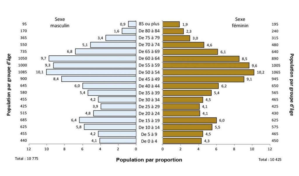 Description de la figure 2.4. Il s'agit d'un diagramme à bandes de l'évolution de la proportion de la population (%) selon l'âge et le sexe, district de Sudbury, 2011. Les données se trouvent aux tableaux 2.5a et 2.5b ci-dessous.