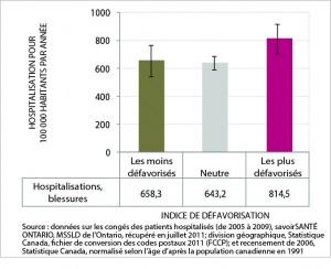La figure 10 est un graphic en barres du taux normalisé selon l'âge d'hospitalisation due à une blessure ou un empoisonnement, par catégorie d'indice de défavorisation, ville du Grand Sudbury, moyenne annuelle de 2005 à 2009. Les données de ce graphique se trouvent dans le tableau suivant.
