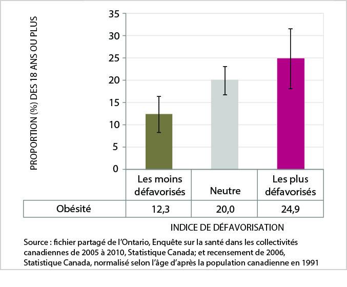 La figure 11 est un graphic en barres du taux d'obésité normalisé selon l'âge (18 ans ou plus), par catégorie d'indice de défavorisation, Service de santé publique de Sudbury et du district, moyenne de 2005 à 2010. Les données de ce graphique se trouvent dans le tableau suivant.