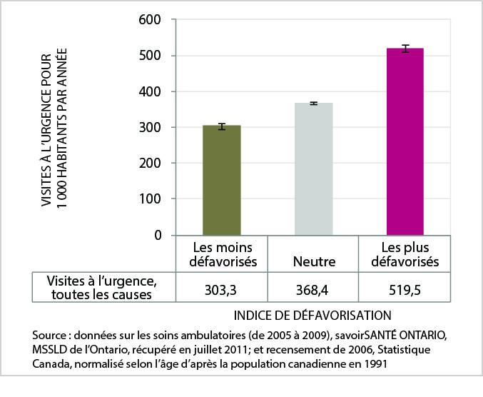 La figure 12 est un graphic en barres du taux de visite à l'urgence normalisé selon l'âge (toutes les causes), par catégorie d'indice de défavorisation, ville du Grand Sudbury, moyenne annuelle de 2005 à 2009. Les données de ce graphique se trouvent dans le tableau suivant.
