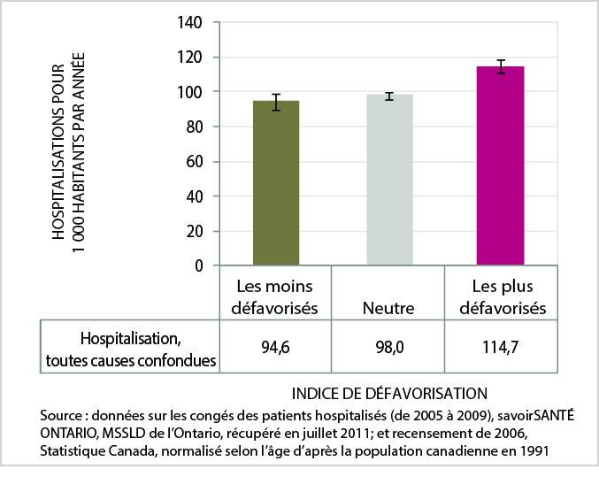 La figure 13 est un graphic en barres du taux d'hospitalisation normalisé selon l'âge (toutes les causes), par catégorie d'indice de défavorisation, ville du Grand Sudbury, moyenne annuelle de 2005 à 2009. Les données de ce graphique se trouvent dans le tableau suivant.