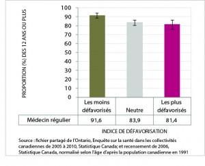 La figure 14 est un graphic en barres du taux normalisé selon l'âge de résidents ayant un médecin (12 ans ou plus), par catégorie d'indice de défavorisation, ville du Grand Sudbury, moyenne de 2005 à 2010. Les données de ce graphique se trouvent dans le tableau suivant.