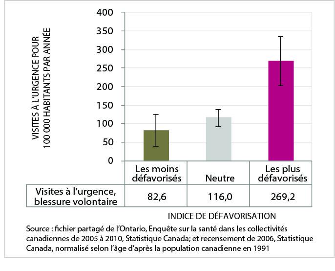 La figure 15 est un graphic en barres du taux normalisé selon l'âge de visite à l'urgence due à une blessure volontaire, par catégorie d'indice de défavorisation, ville du Grand Sudbury, moyenne annuelle de 2005 à 2009. Les données de ce graphique se trouvent dans le tableau suivant.