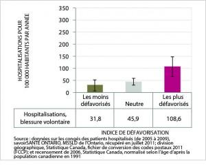 La figure 16 est un graphic en barres du taux normalisé selon l'âge d'hospitalisation due à une blessure volontaire, par catégorie d'indice de défavorisation, ville du Grand Sudbury, moyenne annuelle de 2005 à 2009. Les données de ce graphique se trouvent dans le tableau suivant.