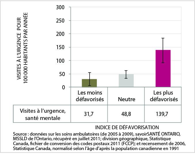 La figure 17 est un graphic en barres du taux normalisé selon l'âge de visite à l'urgence due à un problème de santé mentale, par catégorie d'indice de défavorisation, ville du Grand Sudbury, moyenne de 2005 à 2009. Les données de ce graphique se trouvent dans le tableau suivant.