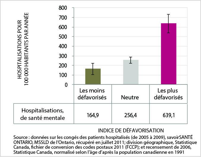 La figure 18 est un graphic en barres du taux normalisé selon l'âge d'hospitalisation due à un problème de santé mentale, par catégorie d'indice de défavorisation, ville du Grand Sudbury, moyenne de 2005 à 2009. Les données de ce graphique se trouvent dans le tableau suivant.