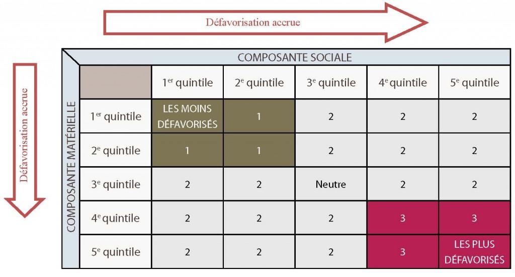 Une matrice montrant comment les quintiles sociaux et matériels de l'indice de défavorisation sont combinés pour former le groupe neutre, celui des moins défavorisés et celui des plus défavorisés. Veuillez communiquer avec le SSPSD pour obtenir une description plus détaillée.