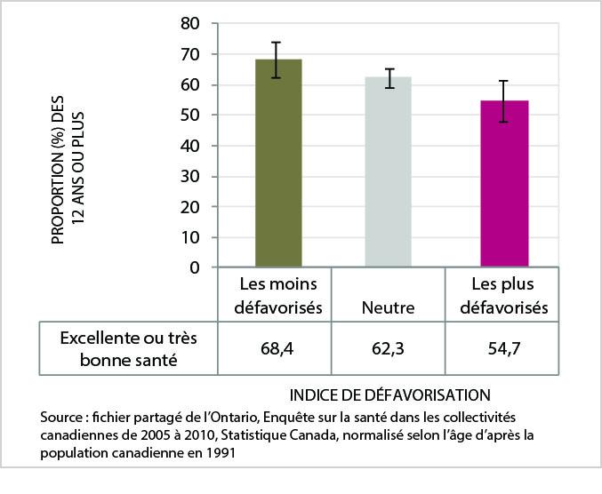 La figure4 est un graphique en barres du taux normalisé selon l'âge d'excellente ou de très bonne santé (autoévaluée), d'après la catégorie d'indice de défavorisation, secteur du SSPSD, de 2005 à 2010. Les données de ce graphique se trouvent dans le tableau suivant.