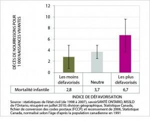 La figure 6 est un graphic en barres du taux de mortalité chez les nourrissons, par catégorie d'indice de défavorisation, ville du Grand Sudbury, moyenne de 1998 à 2007. Les données de ce graphique se trouvent dans le tableau suivant.