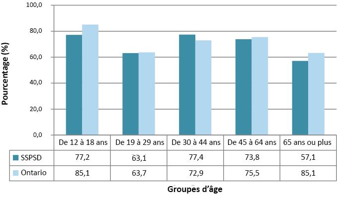 Description de la figure1. Il s'agit d'un graphique à barres représentant les visites chez le dentiste au cours de l'année précédente selon le groupe d'âge, sur le territoire du Service de santé publique de Sudbury et du district et en Ontario, en 2009-2010. Les données du graphique se trouvent dans le tableau1 ci-dessous.