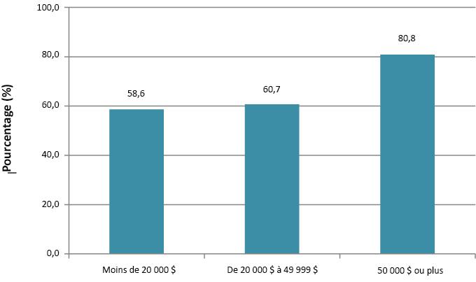 Description de la figure2. Il s'agit d'un graphique à barres représentant les visites chez le dentiste au cours de l'année précédente selon la catégorie de revenu du ménage, sur le territoire du Service de santé publique de Sudbury et du district, en 2009–2010. Les données du graphique se trouvent dans le tableau2 ci-dessous.