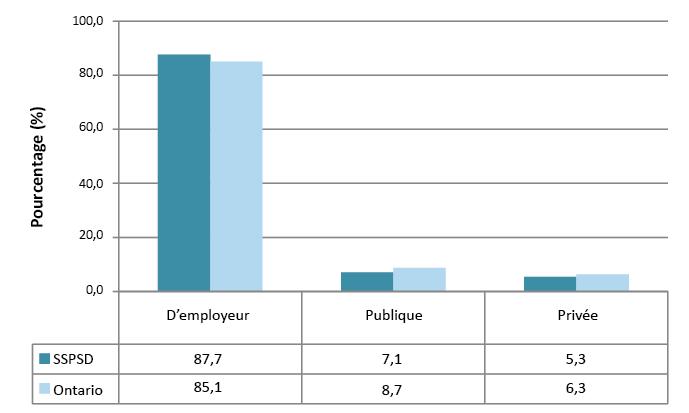 Description de la figure4. Il s'agit d'un graphique à barres représentant le genre d'assurance soins dentaires, sur le territoire du Service de santé publique de Sudbury et du district et en Ontario, en 2009–2010. Les données du graphique se trouvent dans le tableau4 ci-dessous.