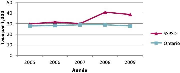 Description de la figure 1 : Il s'agit d'un graphique en courbes pour les taux de grossesse sur le territoire du Service de santé publique de Sudbury et du district et l'Ontario, par 1000 adolescentes âgées de 15 à 19 ans, de 2005 à 2009