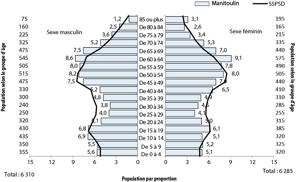 Description de la figure 2.1. Il s'agit d'un diagramme à bandes de l'évolution de la proportion de la population (%) selon l'âge et le sexe, secteurs de Manitoulin et SSPSD, 2011. Les données se trouvent aux tableaux ci-dessous.