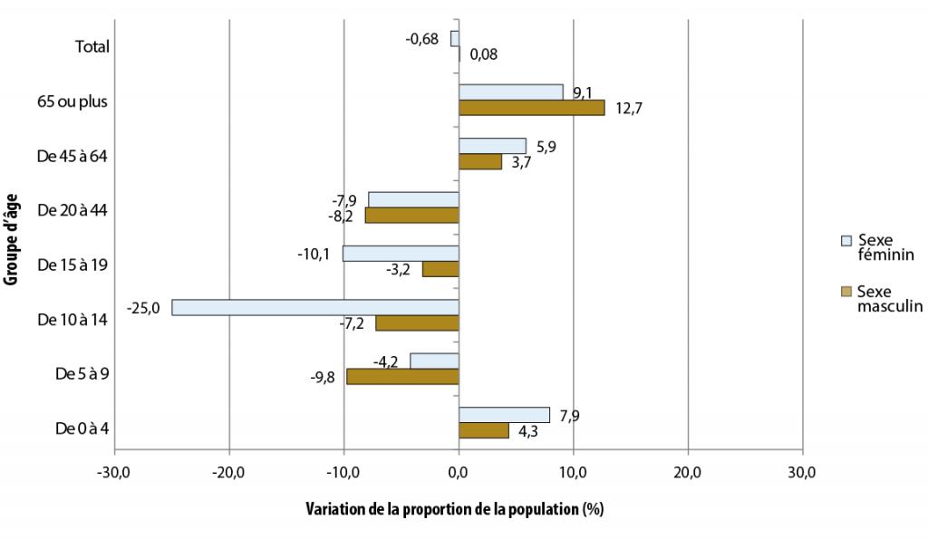 Description de la figure 2.2. Il s'agit d'un diagramme à bandes de l'évolution de la proportion de la population (%) selon le groupe d'âge pour le secteur de Manitoulin, de 2006 à 2011. Les données se trouvent dans le tableau pour la figure 2.2 ci-dessous.
