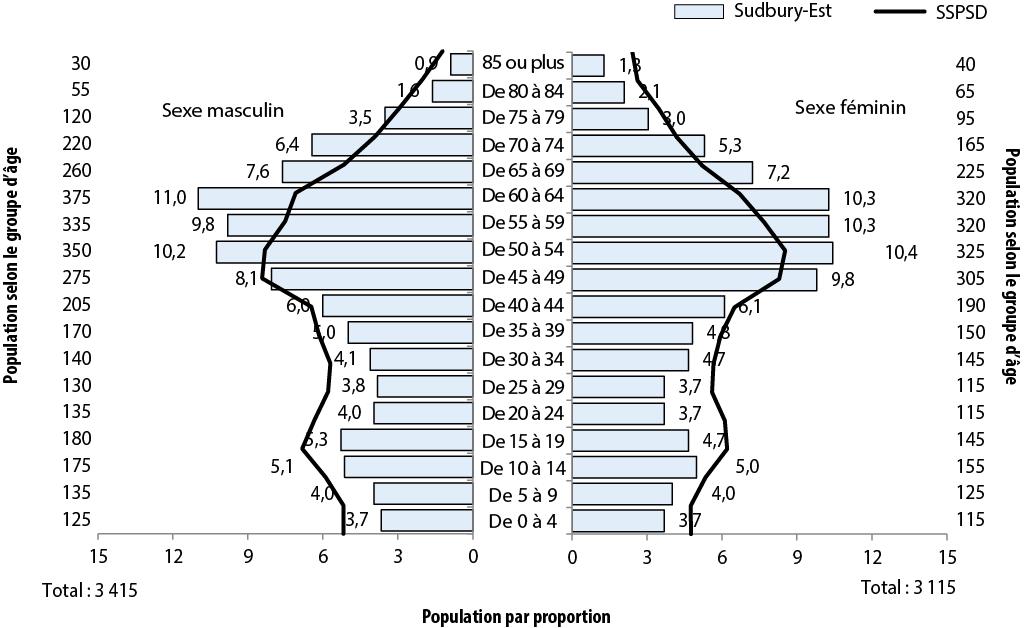 Description de la figure 2.1. Il s'agit d'un diagramme à bandes de l'évolution de la proportion de la population (%) selon l'âge et le sexe, secteurs de Sudbury-Est et SSPSD, 2011. Les données se trouvent aux tableaux ci-dessous.