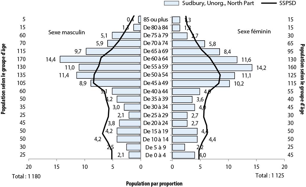 Description de la figure 2.1. Il s'agit d'un diagramme à bandes de l'évolution de la proportion de la population (%) selon l'âge et le sexe, secteurs de Sudbury, Unorganized, North Part et SSPSD, 2011. Les données se trouvent aux tableaux ci-dessous.