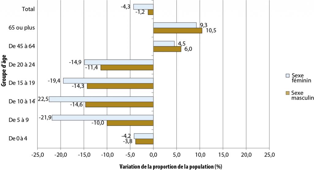 Description de la figure 2.2. Il s'agit d'un diagramme à bandes de l'évolution de la proportion de la population (%) selon le groupe d'âge pour le secteur de Sudbury-Est, de 2006 à 2011. Les données se trouvent dans le tableau pour la figure 2.2 ci-dessous.