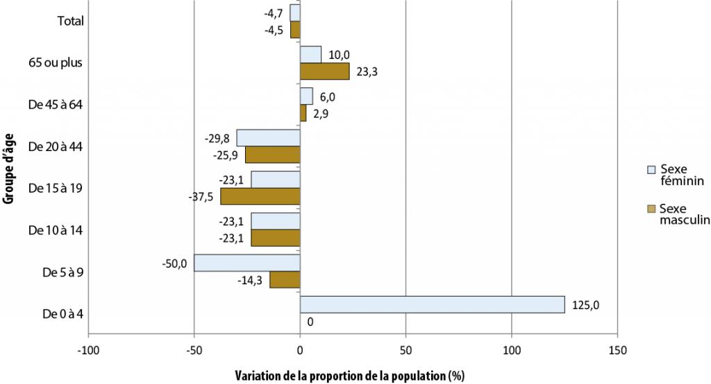 Description de la figure 2.2. Il s'agit d'un diagramme à bandes de l'évolution de la proportion de la population (%) selon le groupe d'âge pour le secteur de Sudbury, Unorganized, North Part, de 2006 à 2011. Les données se trouvent dans le tableau pour la figure 2.2 ci-dessous.
