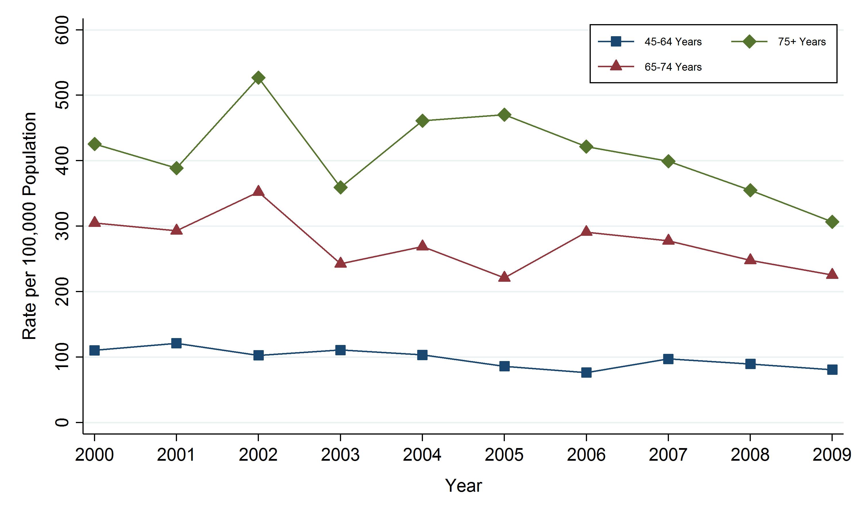 Public Health Sudbury Districts Colorectalcancer Age