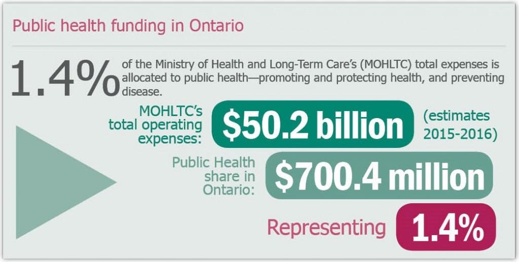 Image representing public health funding levels in Ontario