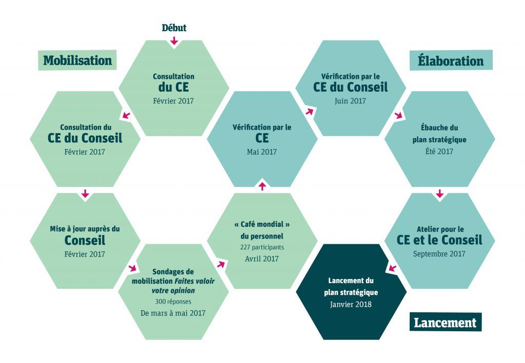 Instantané de la mobilisation pour le plan stratégique Un schéma montrant les trois grands stades du processus de planification stratégique, soit la mobilisation, l'élaboration et le lancement ainsi que les étapes suivies pendant chacun d'eux et la chronologie Tout d'abord, le stade de la mobilisation comprenait cinq étapes. 1re étape : consultation du comité exécutif de la haute direction, février 2017 2e étape : consultation du comité exécutif du Conseil, février 2017 3e étape : Mise à jour auprès du Conseil, février 2017 4e étape : sondages de mobilisation Faites valoir votre opinion, 300 réponses, de mars à mai 2017 5e étape : « Café mondial » du personnel, 227 participants, avril 2017 Deuxièmement, le stade de l'élaboration comprenait quatre étapes. 1re étape : vérification par le comité exécutif de la haute direction, mai 2017 2e étape : vérification par le comité exécutif du Conseil, juin 2017 3e étape : ébauche du plan stratégique, été 2017 4e étape : atelier pour le comité exécutif de la haute direction et le Conseil, septembre 2017 Enfin, le stade du lancement comprenait une étape. 1re étape : lancement du plan stratégique, janvier 2018