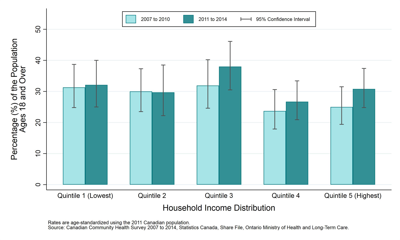 Public Health Sudbury & Districts - Obesity (adjusted Body Mass Index)