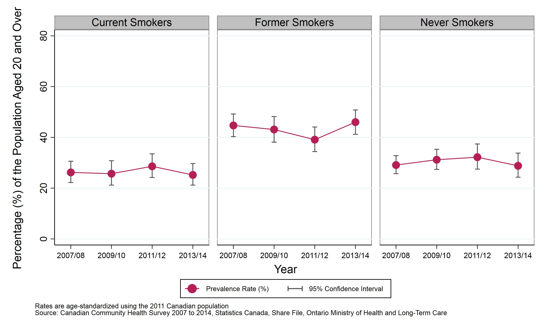 graph depicting age-standardized prevalence rate, smoking status, sudbury &  district health unit
