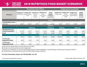 Scénarios du panier à provisions nutrif - 2018