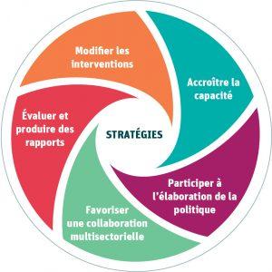 Stratégies : Modifier les interventions, Accroître la capacité, Participer à l'élaboration de la politique, Favoriser une collaboration multisectorielle, Évaluer et produire des rapports