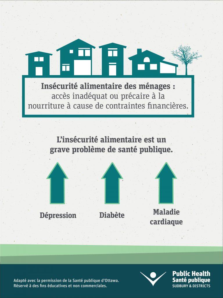 Insécurité alimentaire des ménages