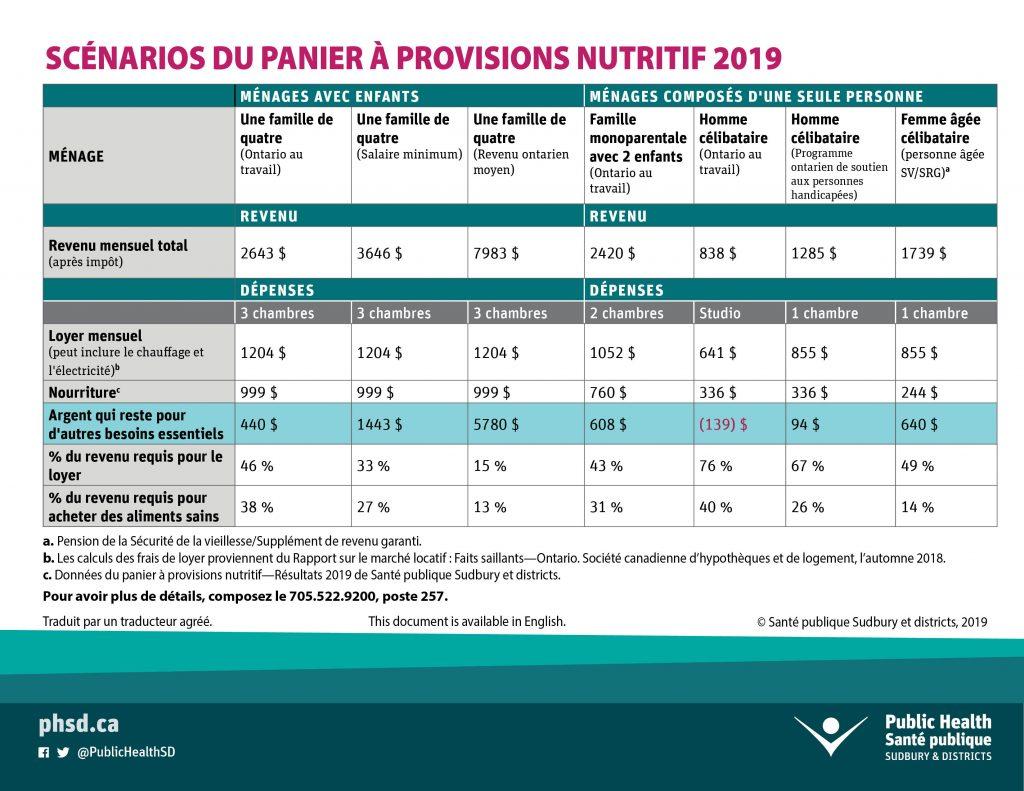 Scénarios du panier à provisions nutritif 2019