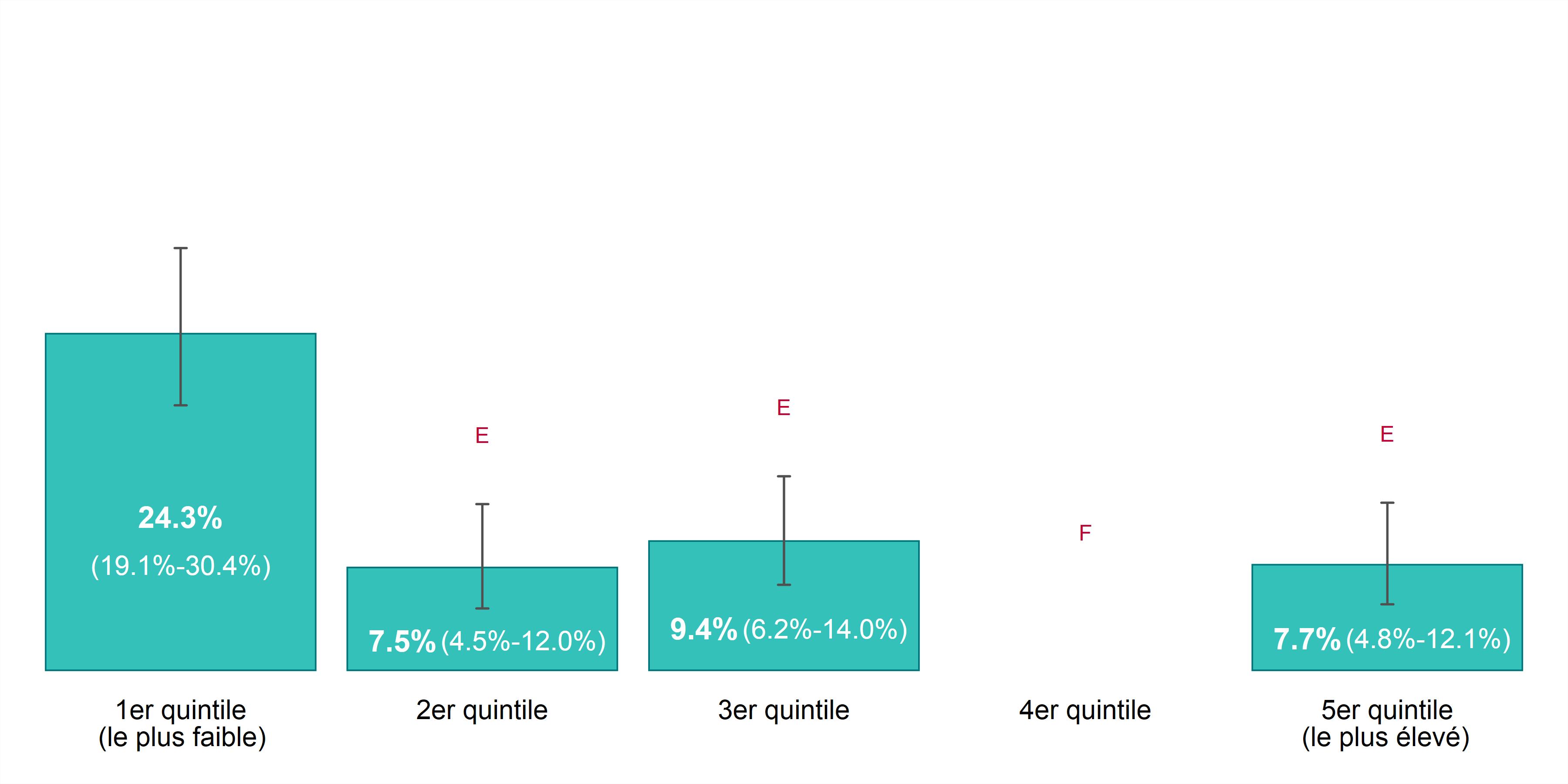 Ce graphique à barres illustre le taux de prévalence pour les troubles anxieux, selon l'année et le revenu du ménage, chez les 12 ans ou plus, dans Sudbury et districts, de 2011 à 2014. Les données pour ce graphique se trouvent dans le tableau ci-dessous.