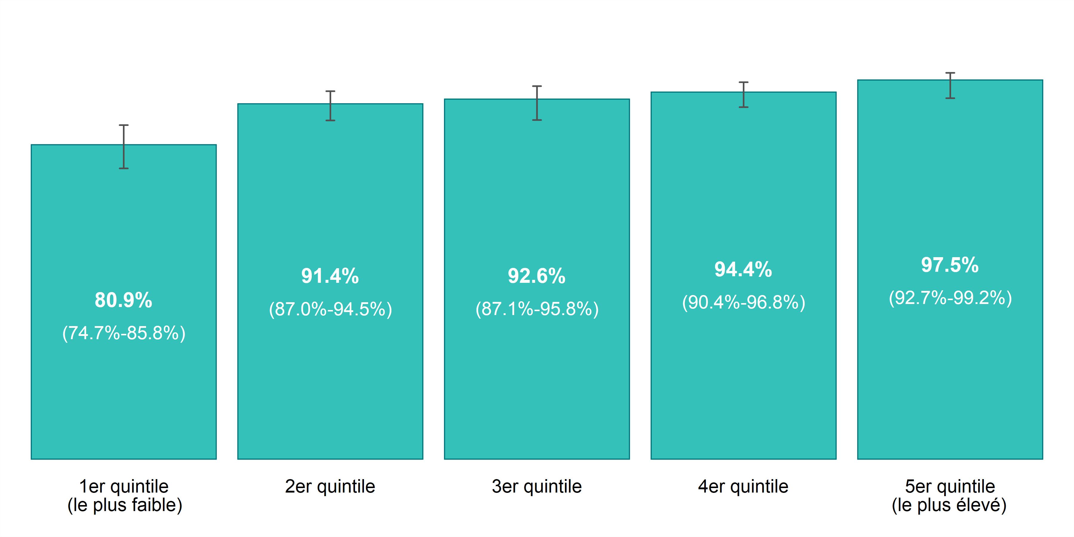 Ce graphique à barres illustre le taux de prévalence pour la satisfaction à l'égard de la vie (très satisfaisante ou satisfaisante), selon l'année et le revenu du ménage, chez les 12 ans ou plus, dans Sudbury et districts, de 2011 à 2014. Les données pour ce graphique se trouvent dans le tableau ci-dessous.