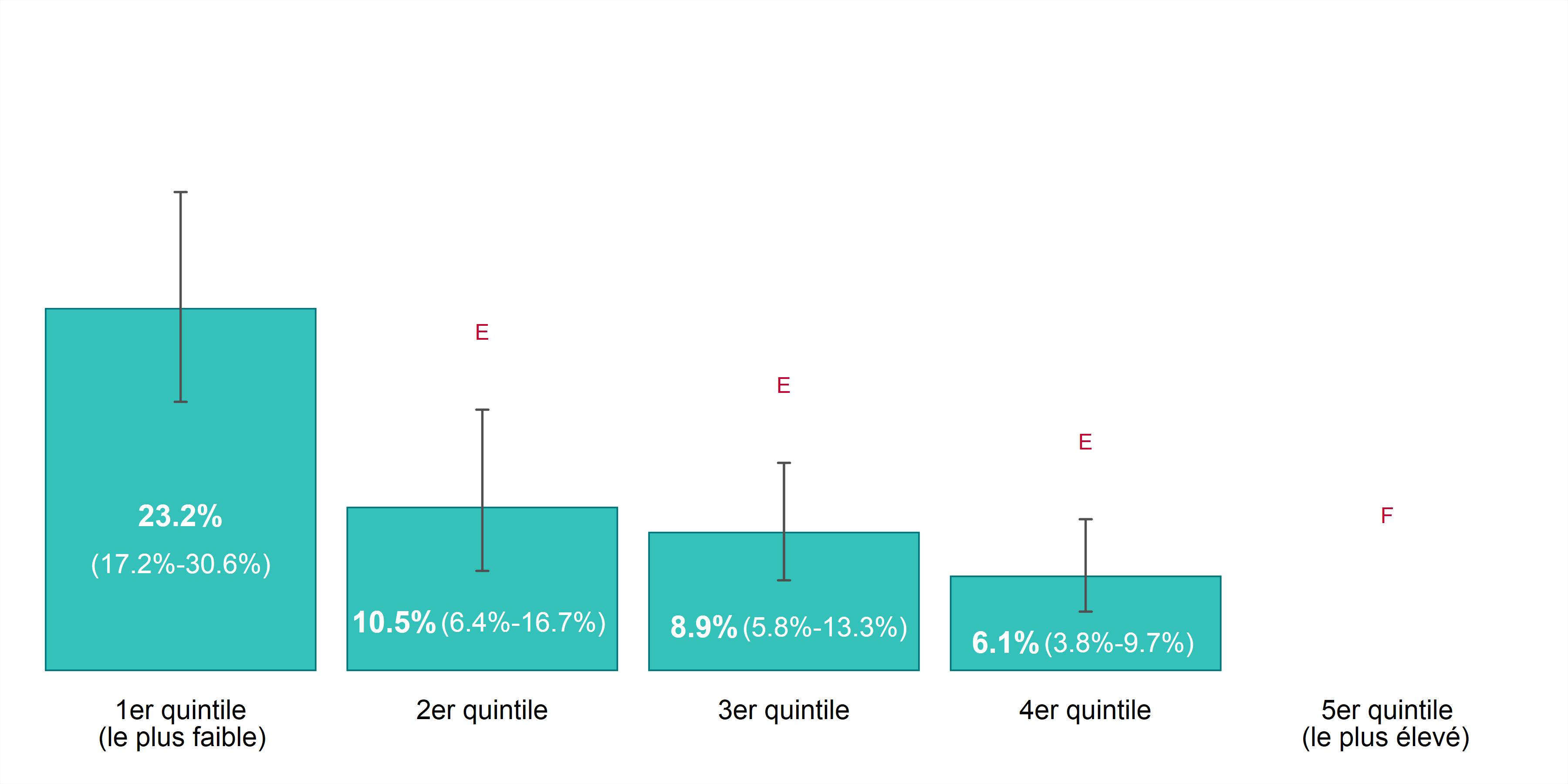 Ce graphique à barres illustre le taux de prévalence pour la santé mentale autoévaluée (excellente ou très bonne), selon l'année et le revenu du ménage, chez les 12 ans ou plus, dans Sudbury et districts, de 2011 à 2014. Les données pour ce graphique se trouvent dans le tableau ci-dessous.