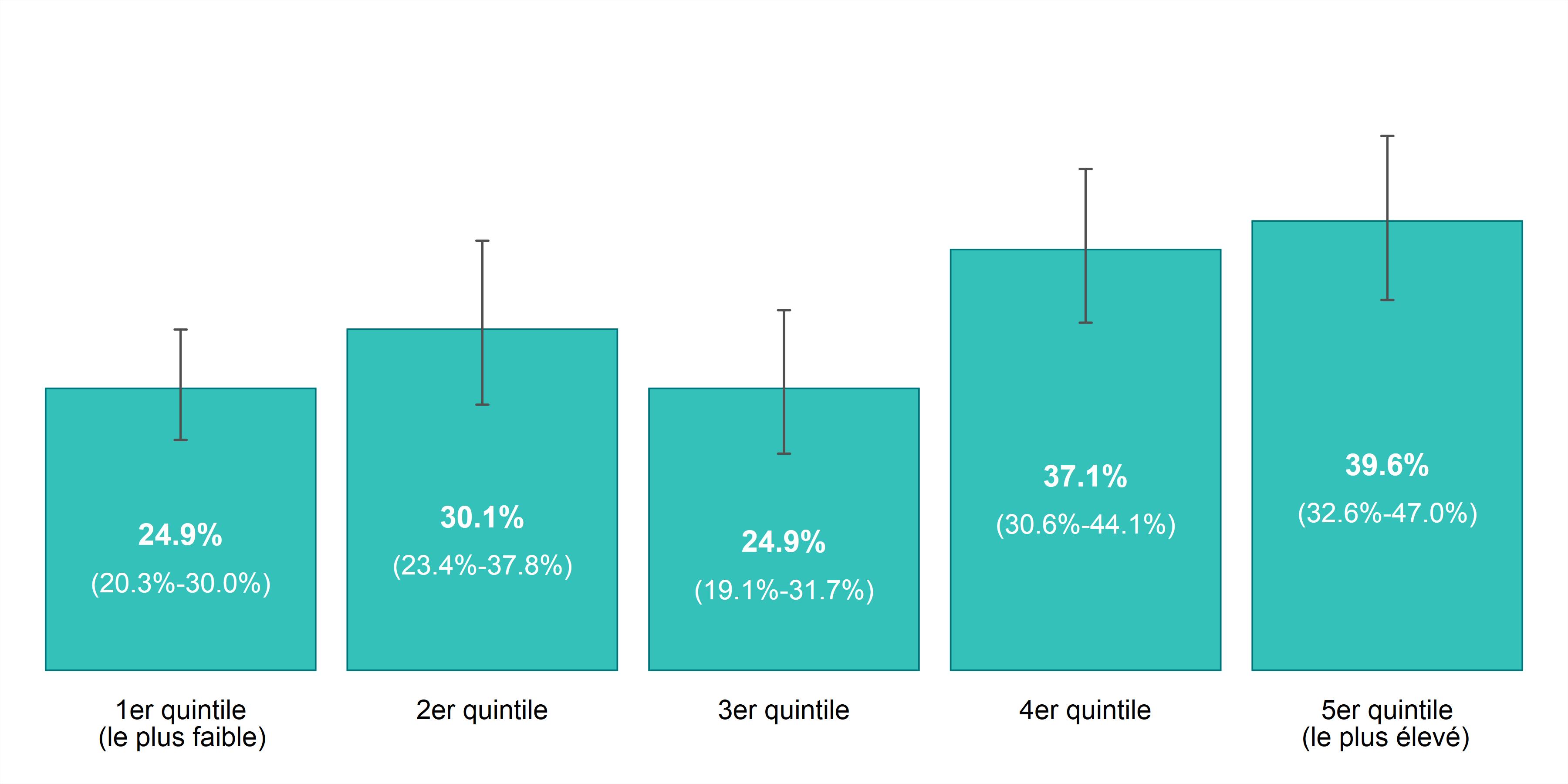 Ce graphique à barres illustre le taux de prévalence pour les personnes actives physiquement, selon l'année et le revenu du ménage, chez les 12 ans ou plus, dans Sudbury et districts, de 2011 à 2014. Les données pour ce graphique se trouvent dans le tableau ci-dessous.