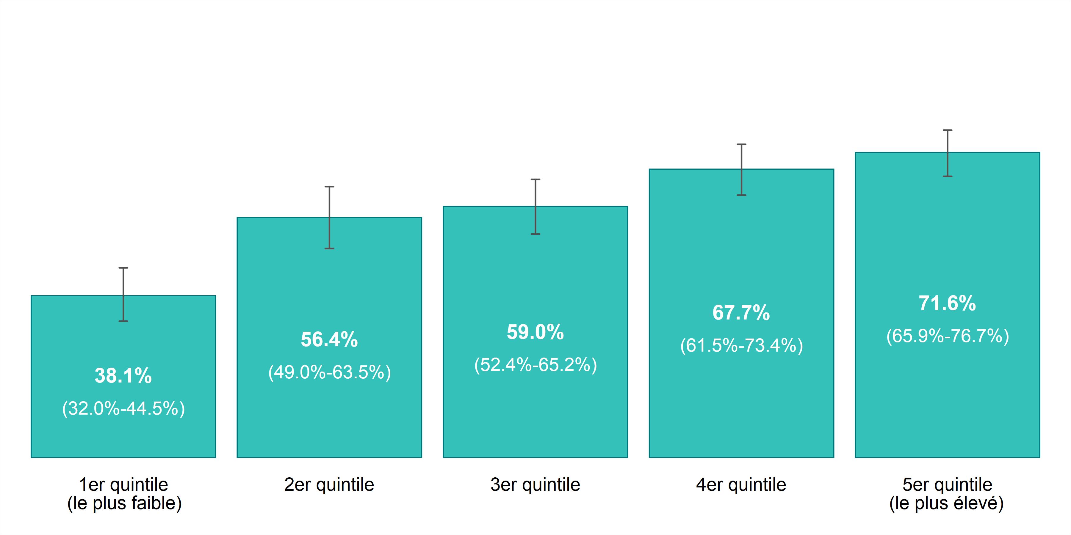 Ce graphique à barres illustre le taux de prévalence pour la santé autoévaluée (excellente ou très bonne), selon l'année et le revenu du ménage, chez les 12 ans ou plus, dans Sudbury et districts, de 2011 à 2014. Les données pour ce graphique se trouvent dans le tableau ci-dessous.