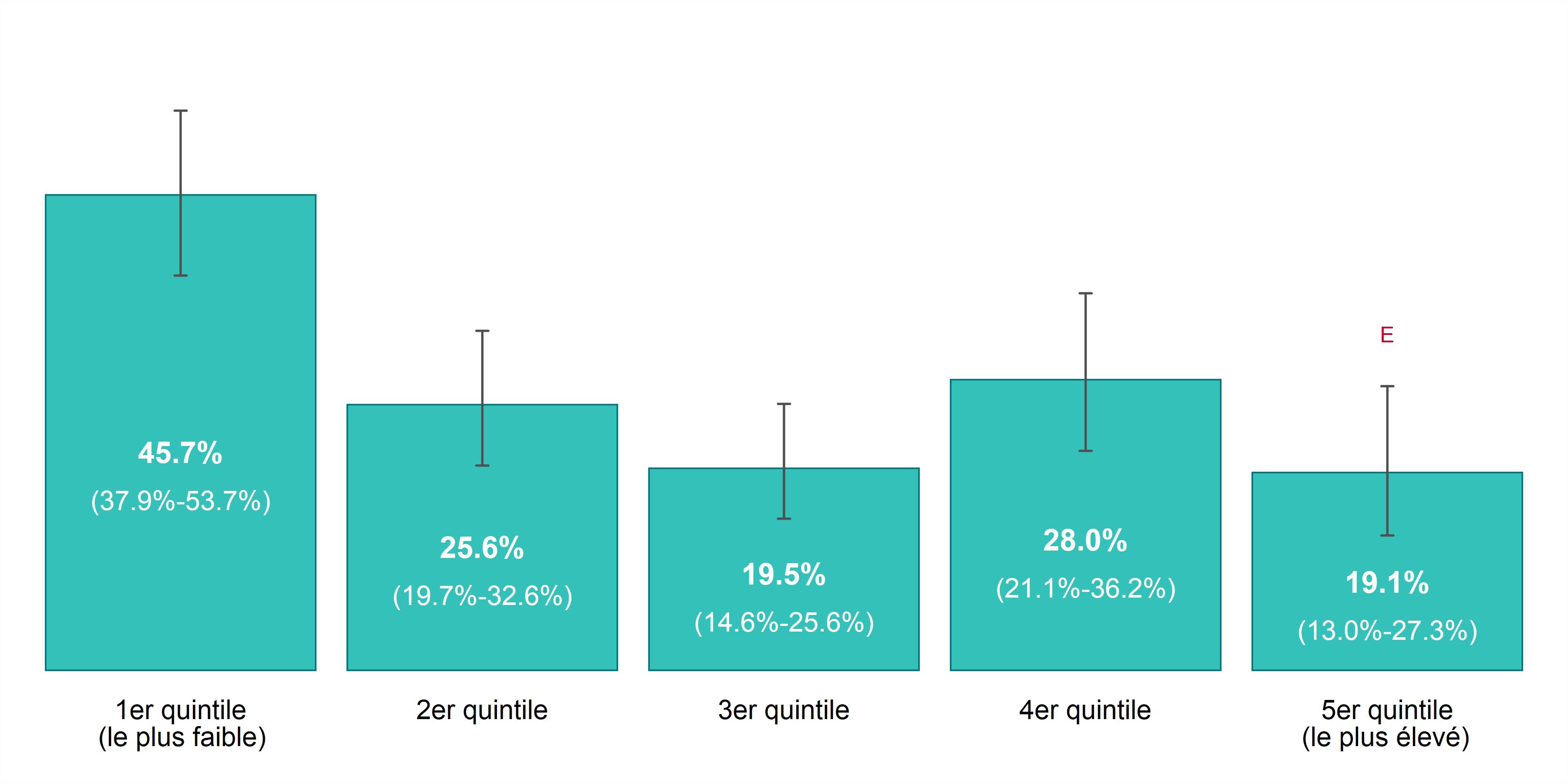 Ce graphique à barres illustre le taux de prévalence pour le tabagisme, selon l'année et le revenu du ménage, chez les 20 ans ou plus, dans Sudbury et districts, de 2011 à 2014. Les données pour ce graphique se trouvent dans le tableau ci-dessous.