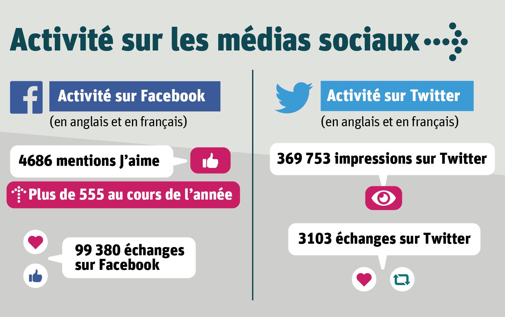 Activité sur les médias sociaux