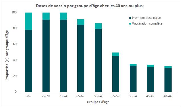 Ce diagramme à barres montre les doses de vaccin administrées par groupe d'âge chez les 50 ans ou plus. Les données se trouvent dans le tableau ci-dessous.